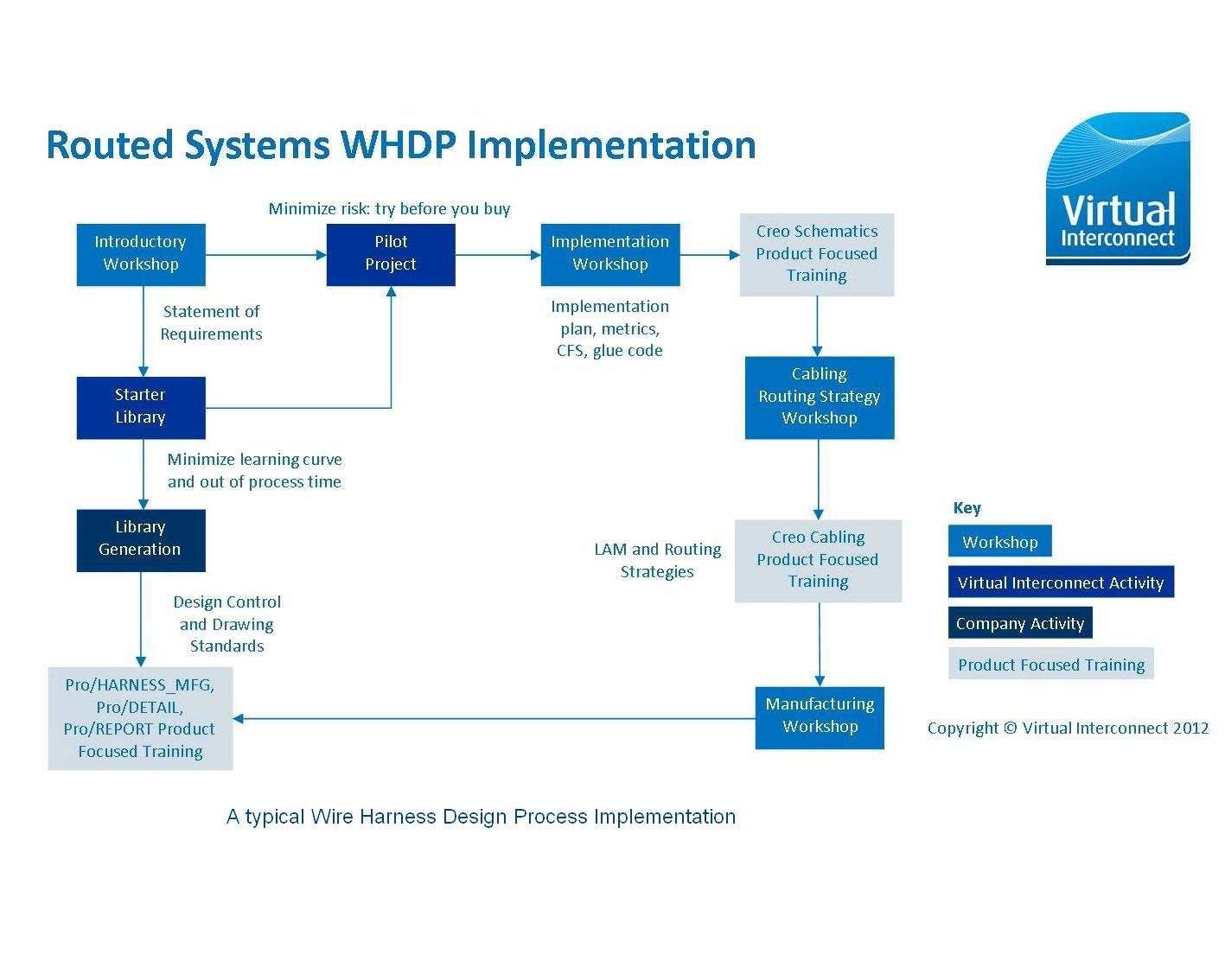WHDP Implementation_Website2_060112